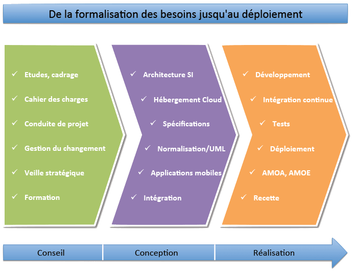 Domaines d'expertise