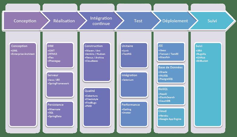 Outils de développement et d'intégration