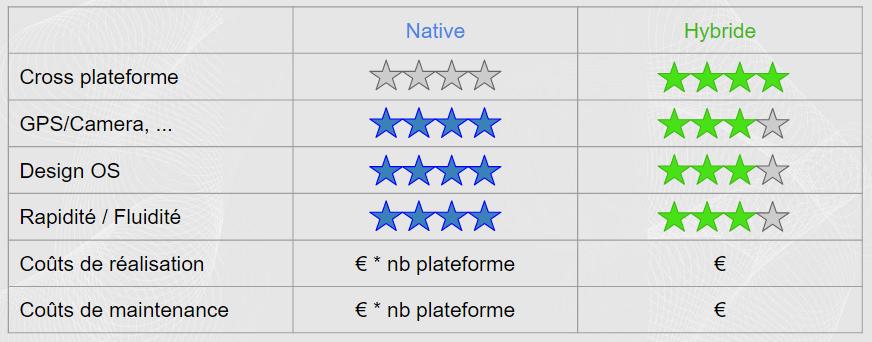 Comparaison application mobile native-hybride