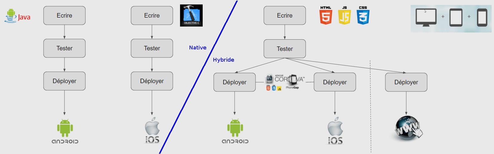 Développement d'application mobile native ou hybride